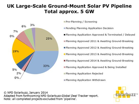 Atlantic Renewables - Solar Panels Manchester - UK solar PV